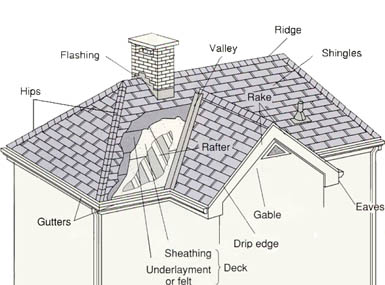 Image of roof measuring using roof pitch